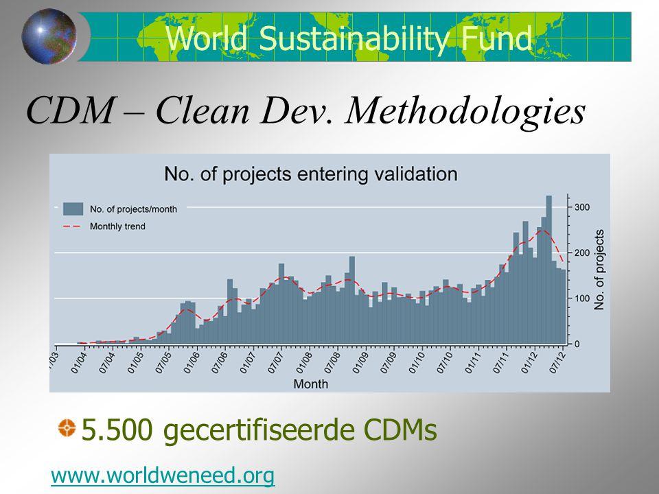 CDM – Clean Dev.