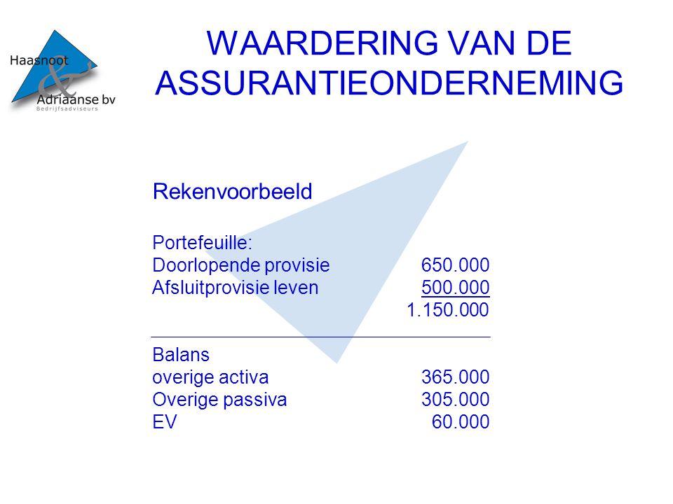 WAARDERING VAN DE ASSURANTIEONDERNEMING Rekenvoorbeeld Portefeuille: Doorlopende provisie650.000 Afsluitprovisie leven500.000 1.150.000 Balans overige