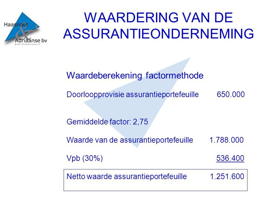 WAARDERING VAN DE ASSURANTIEONDERNEMING Waardeberekening factormethode Doorloopprovisie assurantieportefeuille 650.000 Gemiddelde factor: 2,75 Waarde