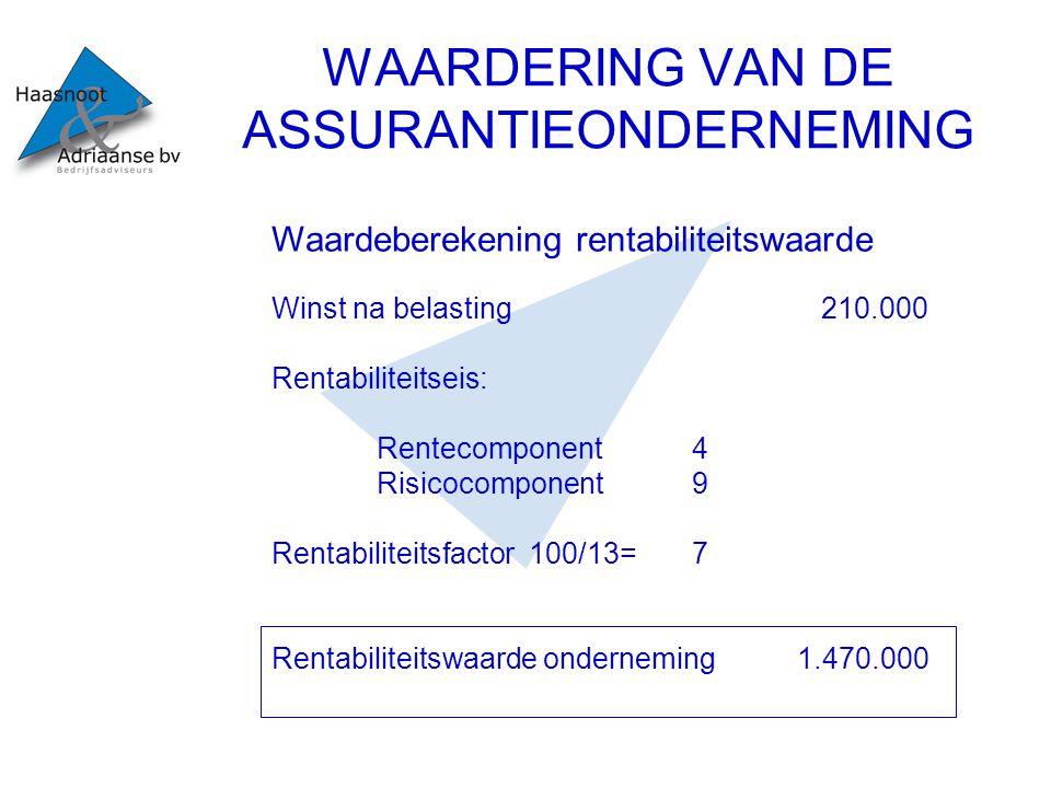 WAARDERING VAN DE ASSURANTIEONDERNEMING Waardeberekening rentabiliteitswaarde Winst na belasting 210.000 Rentabiliteitseis: Rentecomponent4 Risicocomp