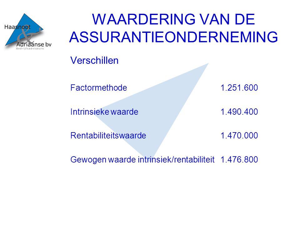 WAARDERING VAN DE ASSURANTIEONDERNEMING Verschillen Factormethode1.251.600 Intrinsieke waarde1.490.400 Rentabiliteitswaarde1.470.000 Gewogen waarde in