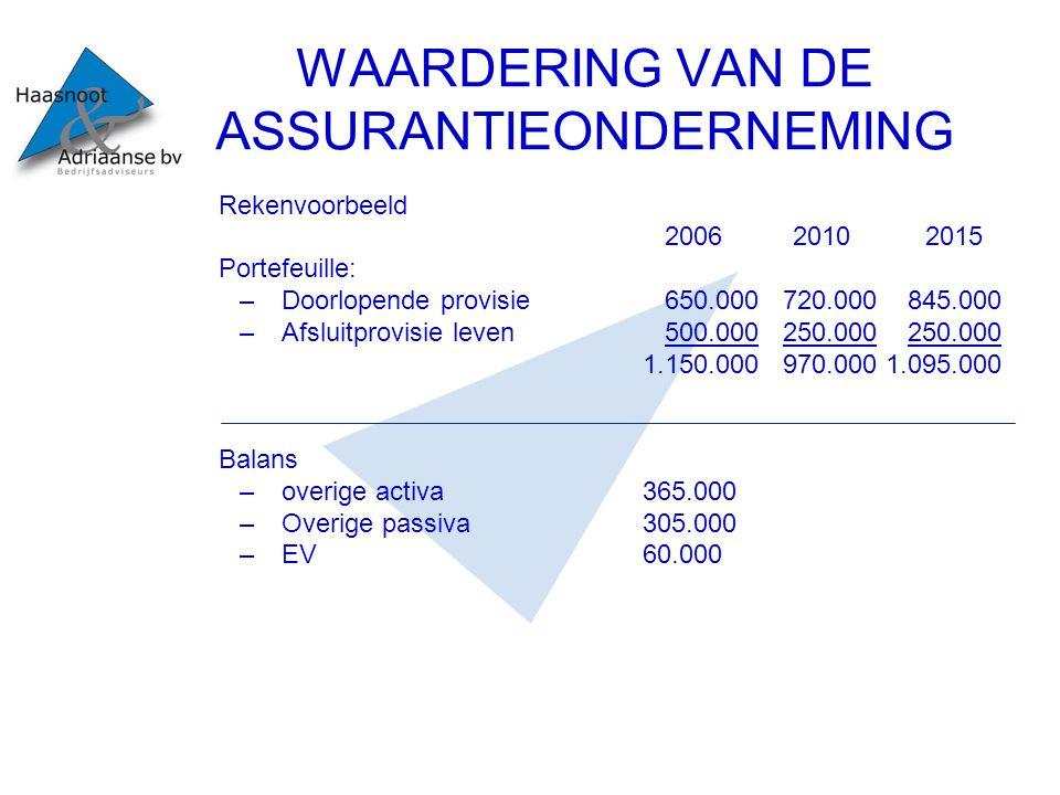 WAARDERING VAN DE ASSURANTIEONDERNEMING Rekenvoorbeeld 2006 2010 2015 Portefeuille: –Doorlopende provisie 650.000 720.000 845.000 –Afsluitprovisie lev