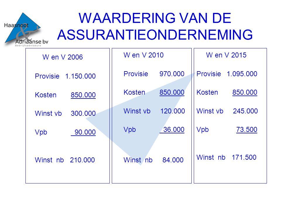 WAARDERING VAN DE ASSURANTIEONDERNEMING W en V 2006 Provisie 1.150.000 Kosten 850.000 Winst vb 300.000 Vpb 90.000 Winst nb 210.000 W en V 2010 Provisi