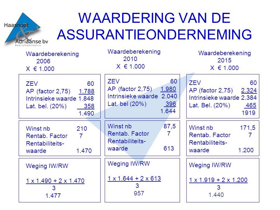 WAARDERING VAN DE ASSURANTIEONDERNEMING Waardeberekening 2006 X € 1.000 ZEV 60 AP(factor 2,75) 1.788 Intrinsieke waarde 1.848 Lat. bel. (20%) 358 1.49