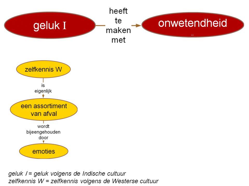 geluk I = geluk volgens de Indische cultuur zelfkennis W = zelfkennis volgens de Westerse cultuur