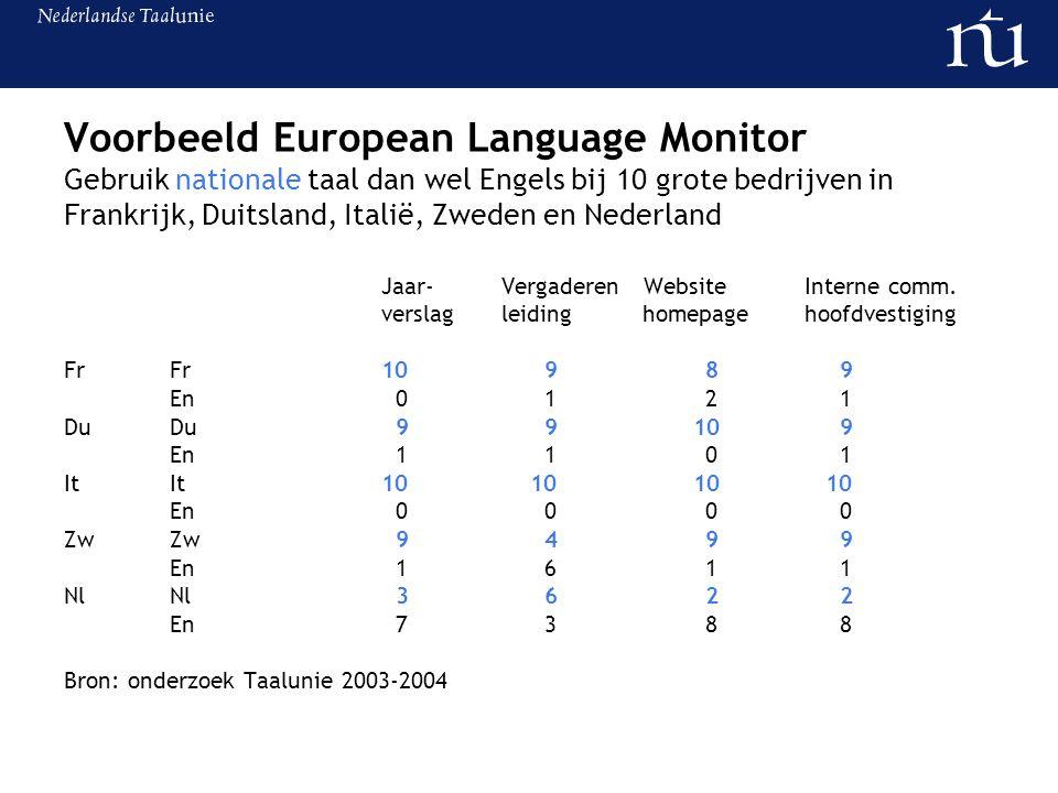 Voorbeeld European Language Monitor Gebruik nationale taal dan wel Engels bij 10 grote bedrijven in Frankrijk, Duitsland, Italië, Zweden en Nederland Jaar- Vergaderen WebsiteInterne comm.