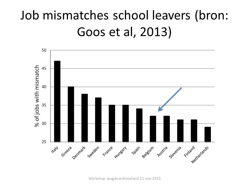 Job mismatches school leavers (bron: Goos et al, 2013) Workshop Jeugdwerkloosheid 21 mei 2013