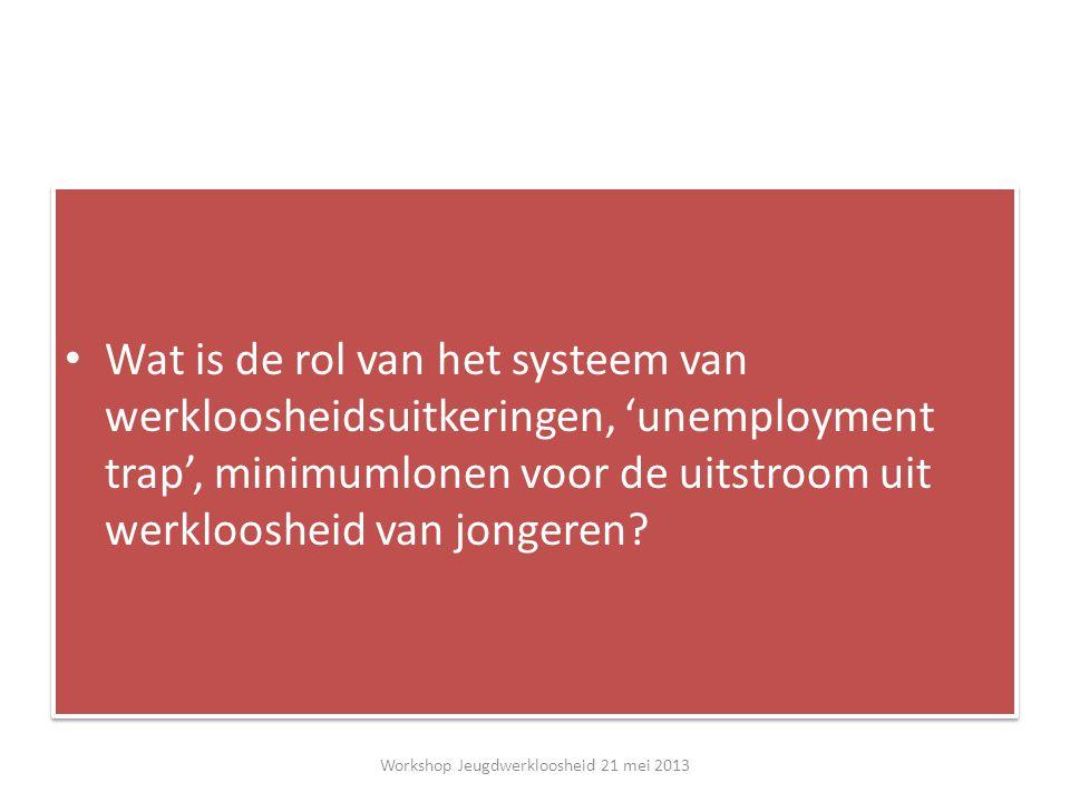 Wat is de rol van het systeem van werkloosheidsuitkeringen, 'unemployment trap', minimumlonen voor de uitstroom uit werkloosheid van jongeren.