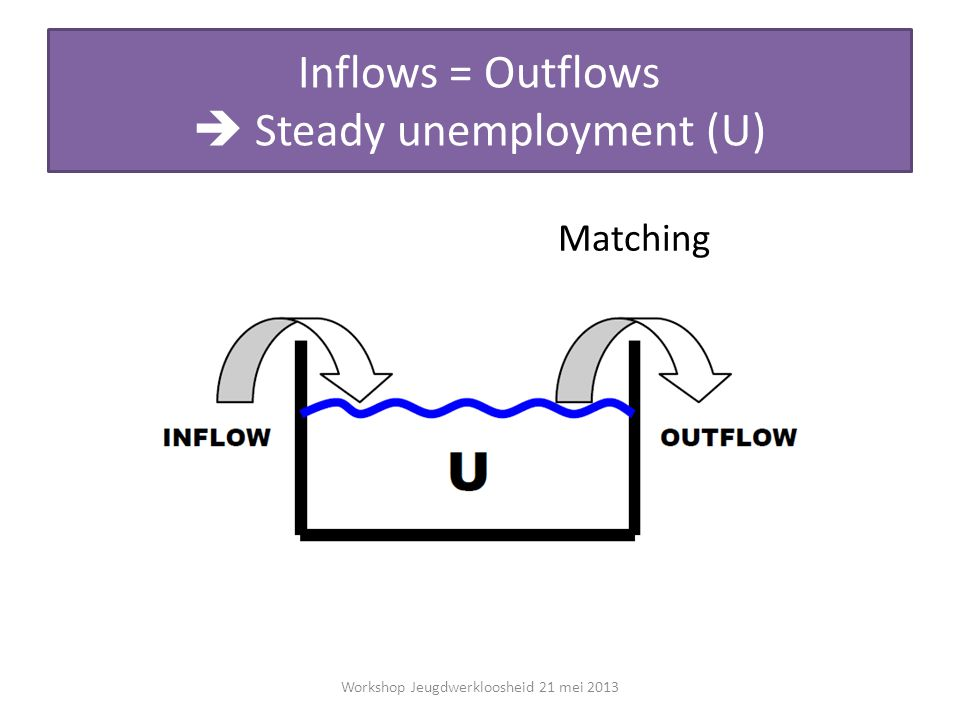 Inflows = Outflows  Steady unemployment (U) Workshop Jeugdwerkloosheid 21 mei 2013 Matching
