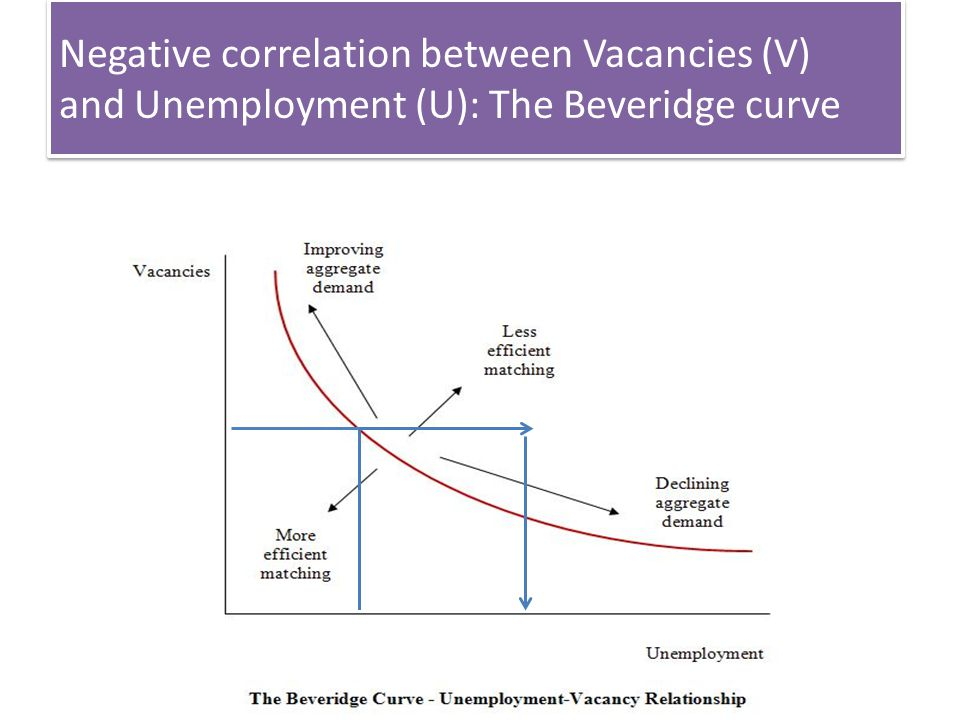 Negative correlation between Vacancies (V) and Unemployment (U): The Beveridge curve Workshop Jeugdwerkloosheid 21 mei 2013