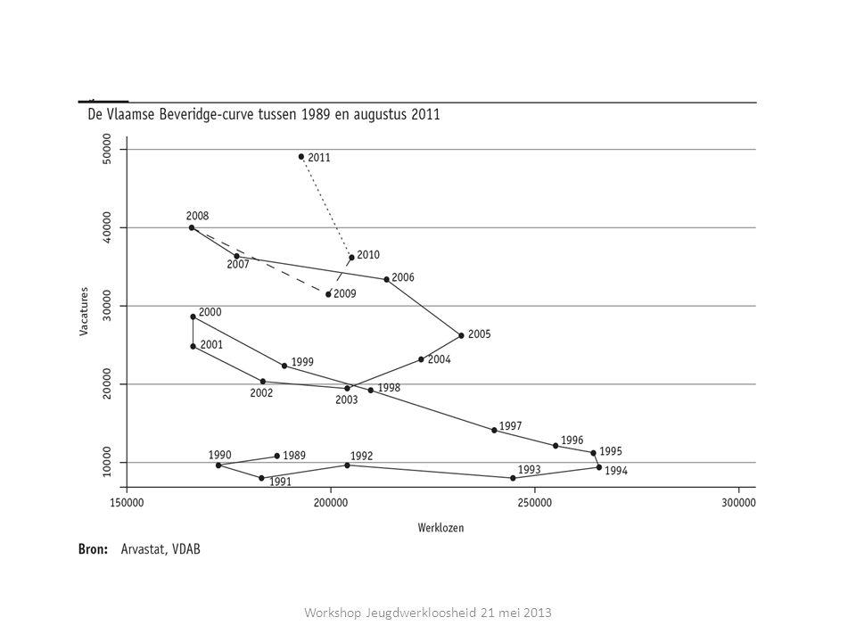 Matching Efficiency in Vlaanderen daalt sinds de crisis (bron: Konings et al, 2012) Workshop Jeugdwerkloosheid 21 mei 2013