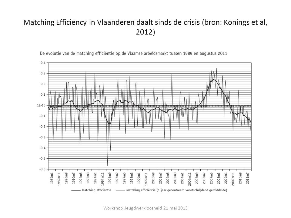 Matching Efficiency in Vlaanderen daalt sinds de crisis (bron: Konings et al, 2012) Workshop Jeugdwerkloosheid 21 mei 2013