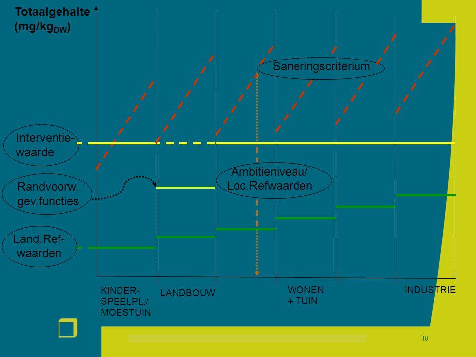 r 10 Totaalgehalte (mg/kg DW ) KINDER- SPEELPL./ MOESTUIN INDUSTRIEWONEN + TUIN Interventie- waarde Land.Ref- waarden Saneringscriterium Ambitieniveau/ Loc.Refwaarden Randvoorw.