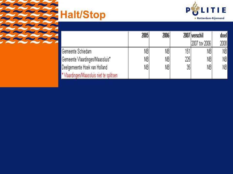 Halt/Stop