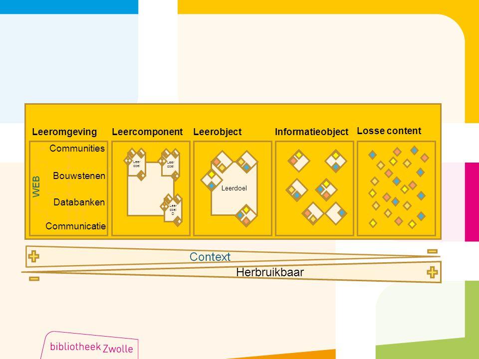 LeeromgevingLeercomponentLeerobjectInformatieobject Losse content Communities Bouwstenen Databanken Communicatie Leerdoel Leer doel D Herbruikbaar