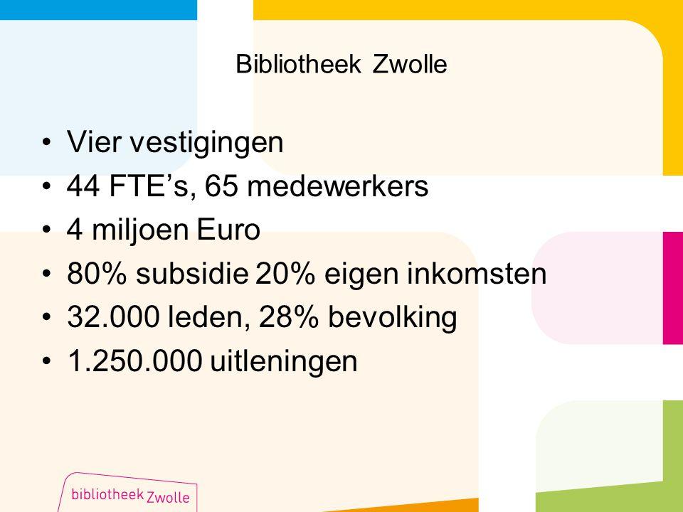 Bibliotheek Zwolle Vier vestigingen 44 FTE's, 65 medewerkers 4 miljoen Euro 80% subsidie 20% eigen inkomsten 32.000 leden, 28% bevolking 1.250.000 uit