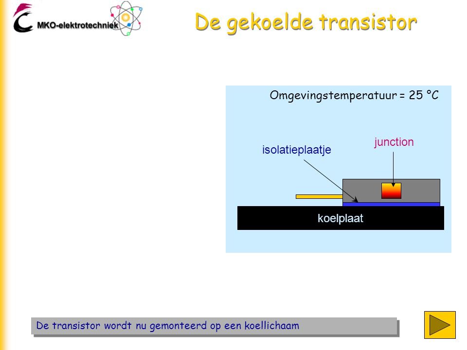 De gekoelde transistor De warmtestroom moet nu van junction via een isolatieplaatje en de koelplaat naar de omgeving Omgevingstemperatuur = 25 °C koelplaat isolatieplaatje junction