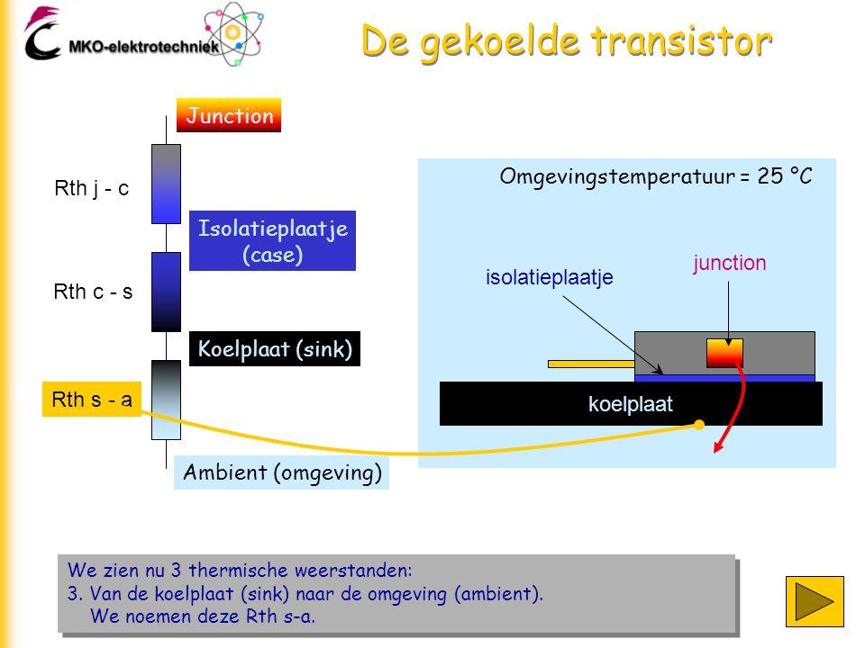 De gekoelde transistor We zien nu 3 thermische weerstanden: 3. Van de koelplaat (sink) naar de omgeving (ambient). We noemen deze Rth s-a. We zien nu