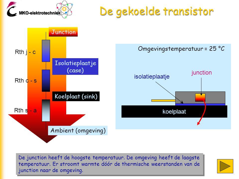 De gekoelde transistor De junction heeft de hoogste temperatuur. De omgeving heeft de laagste temperatuur. Er stroomt warmte dóór de thermische weerst