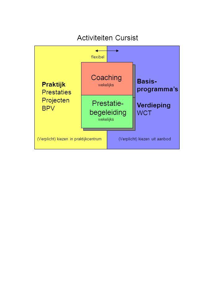 Praktijk Prestaties Projecten BPV Basis- programma's Verdieping WCT Activiteiten Cursist Coaching Prestatie- begeleiding wekelijks (Verplicht) kiezen in praktijkcentrum(Verplicht) kiezen uit aanbod flexibel