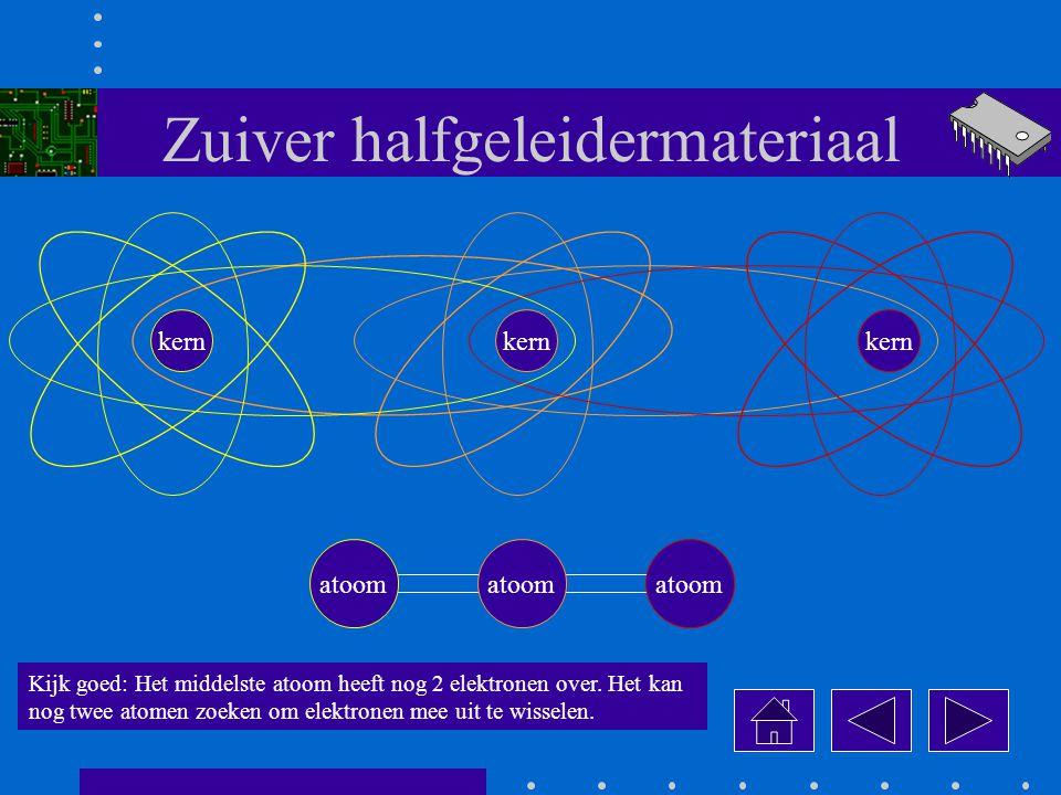 Zuiver halfgeleidermateriaal Kijk goed: Het middelste atoom heeft nog 2 elektronen over.