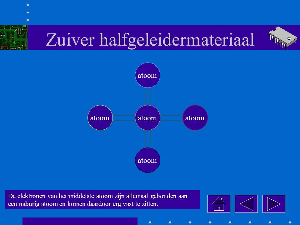 Zuiver halfgeleidermateriaal De elektronen van het middelste atoom zijn allemaal gebonden aan een naburig atoom en komen daardoor erg vast te zitten.
