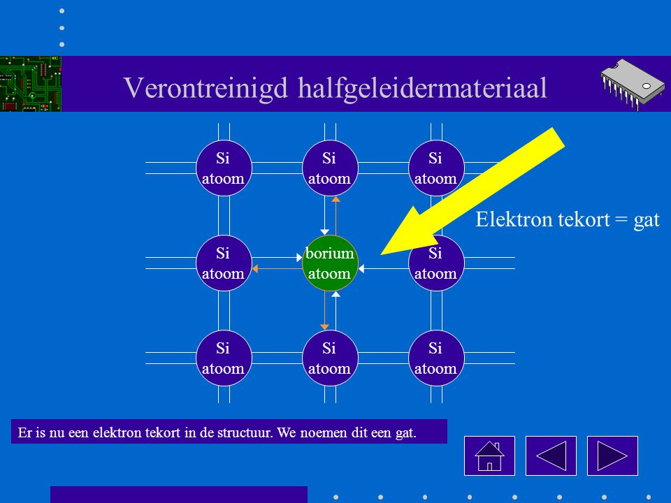 Verontreinigd halfgeleidermateriaal borium atoom Si atoom Si atoom Si atoom Si atoom Si atoom Si atoom Si atoom Si atoom Er is nu een elektron tekort in de structuur.
