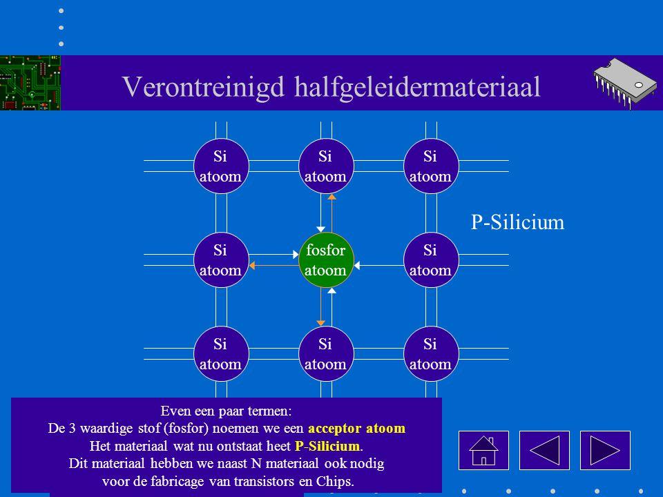 Verontreinigd halfgeleidermateriaal fosfor atoom Si atoom Si atoom Si atoom Si atoom Si atoom Si atoom Si atoom Si atoom Even een paar termen: De 3 waardige stof (fosfor) noemen we een acceptor atoom Het materiaal wat nu ontstaat heet P-Silicium.
