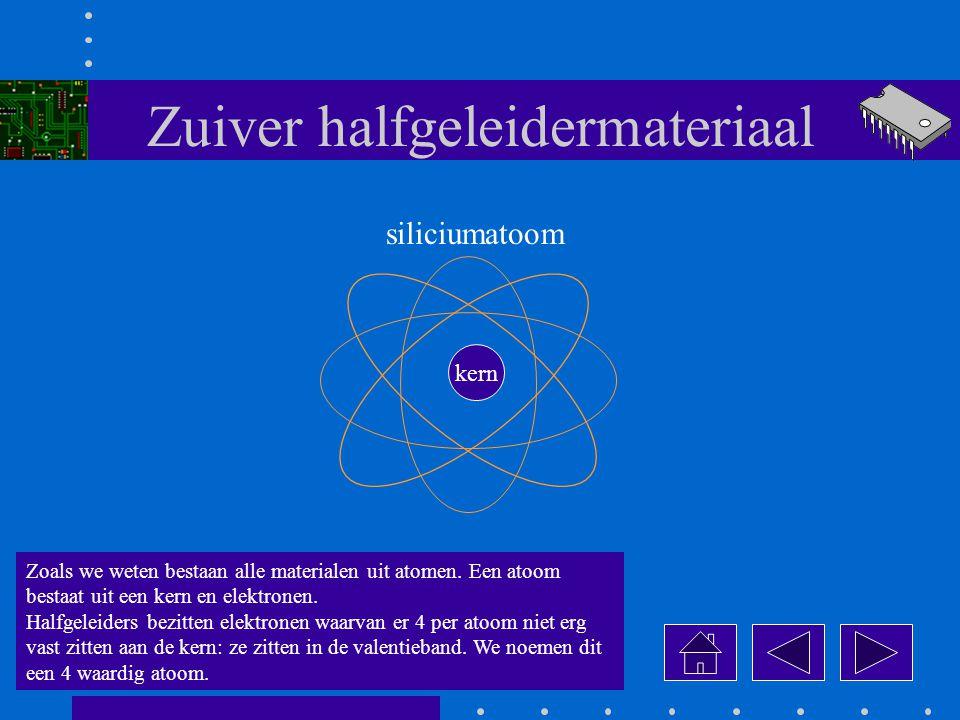 Zuiver halfgeleidermateriaal Zoals we weten bestaan alle materialen uit atomen.