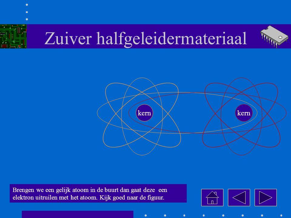 Zuiver halfgeleidermateriaal kern Brengen we een gelijk atoom in de buurt dan gaat deze een elektron uitruilen met het atoom.