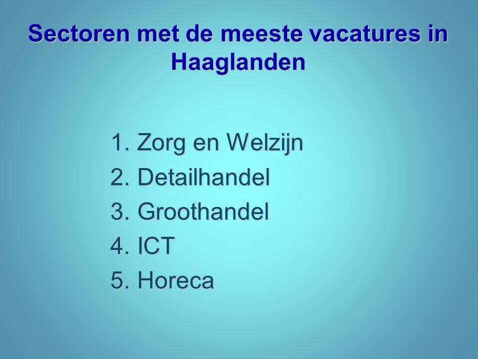 Sectoren met de meeste vacatures in Haaglanden 1.Zorg en Welzijn 2.Detailhandel 3.Groothandel 4.ICT 5.Horeca