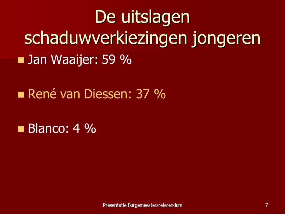 Presentatie Burgemeestersreferendum7 De uitslagen schaduwverkiezingen jongeren Jan Waaijer: 59 % René van Diessen: 37 % Blanco: 4 %
