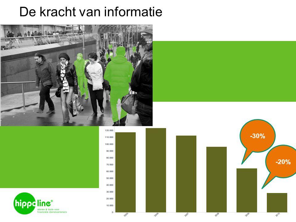 De kracht van informatie slide 3 -20% -30%