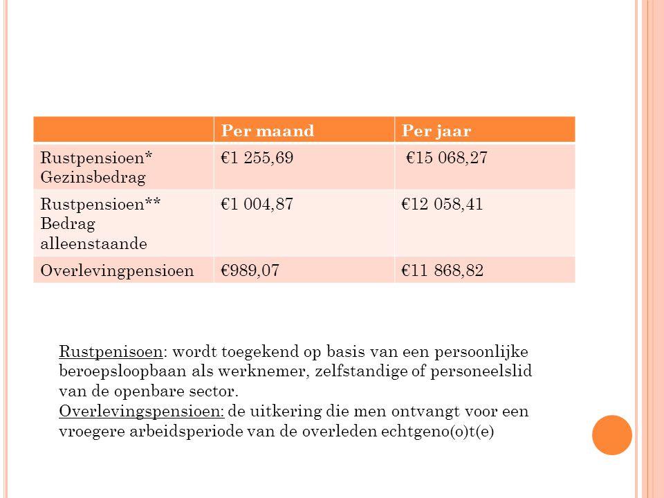 Per maandPer jaar Rustpensioen* Gezinsbedrag €1 255,69 €15 068,27 Rustpensioen** Bedrag alleenstaande €1 004,87€12 058,41 Overlevingpensioen€989,07€11 868,82 Rustpenisoen: wordt toegekend op basis van een persoonlijke beroepsloopbaan als werknemer, zelfstandige of personeelslid van de openbare sector.