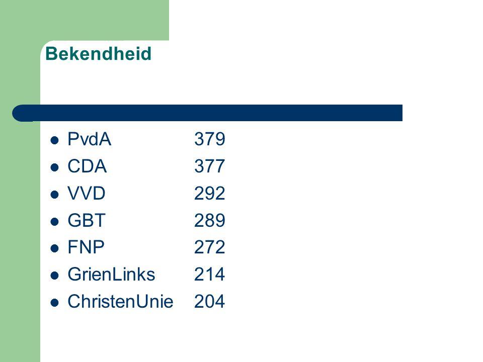Bekendheid PvdA379 CDA377 VVD292 GBT289 FNP 272 GrienLinks214 ChristenUnie204