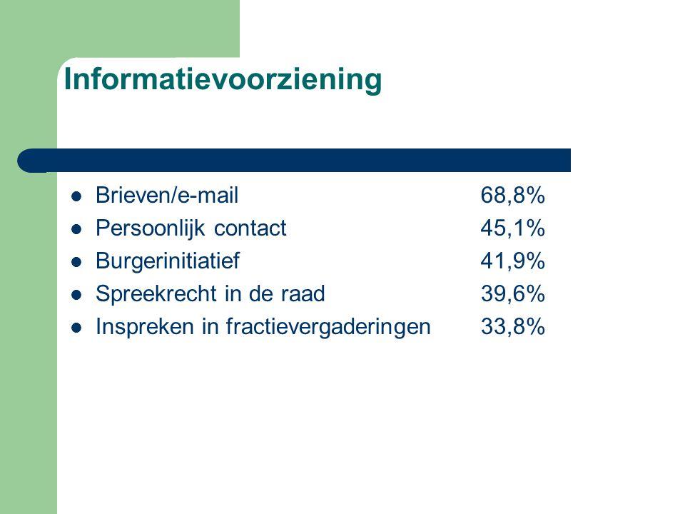 Informatievoorziening Brieven/e-mail68,8% Persoonlijk contact 45,1% Burgerinitiatief 41,9% Spreekrecht in de raad39,6% Inspreken in fractievergaderingen33,8%