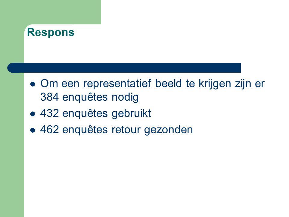 Respons Om een representatief beeld te krijgen zijn er 384 enquêtes nodig 432 enquêtes gebruikt 462 enquêtes retour gezonden