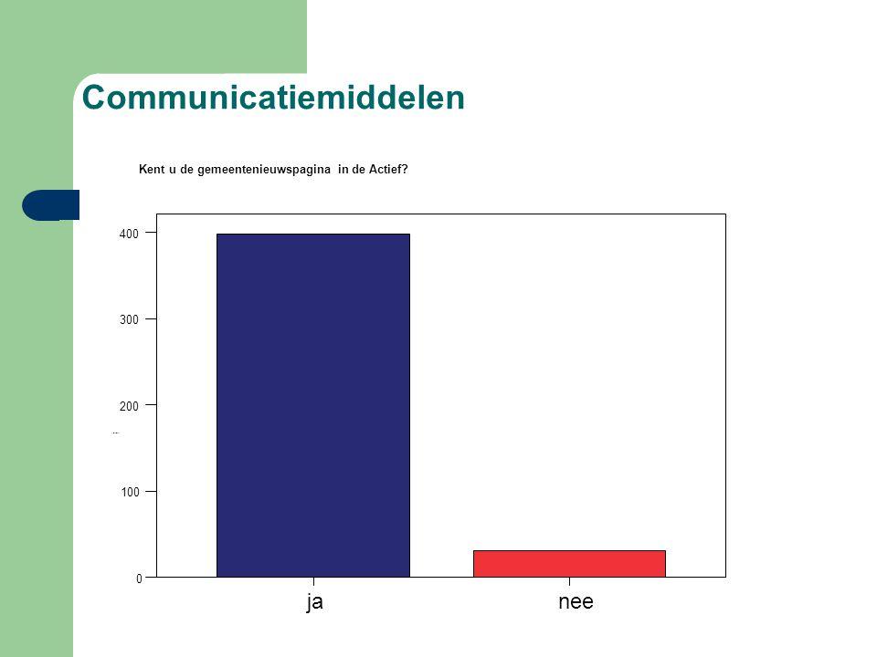 Communicatiemiddelen janee 0 100 200 300 400 Frequency Kent u de gemeentenieuwspagina in de Actief