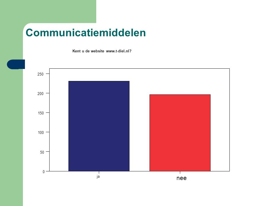 Communicatiemiddelen ja nee 0 50 100 150 200 250 Frequency Kent u de website www.t-diel.nl?