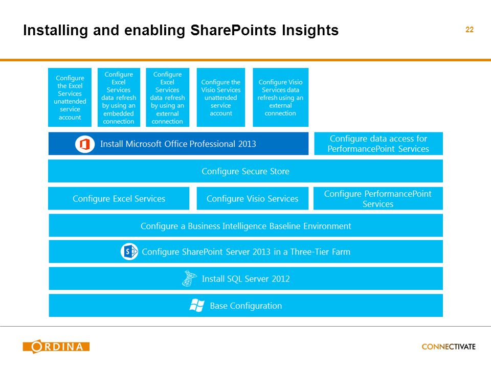 Installing and enabling SharePoints Insights 22
