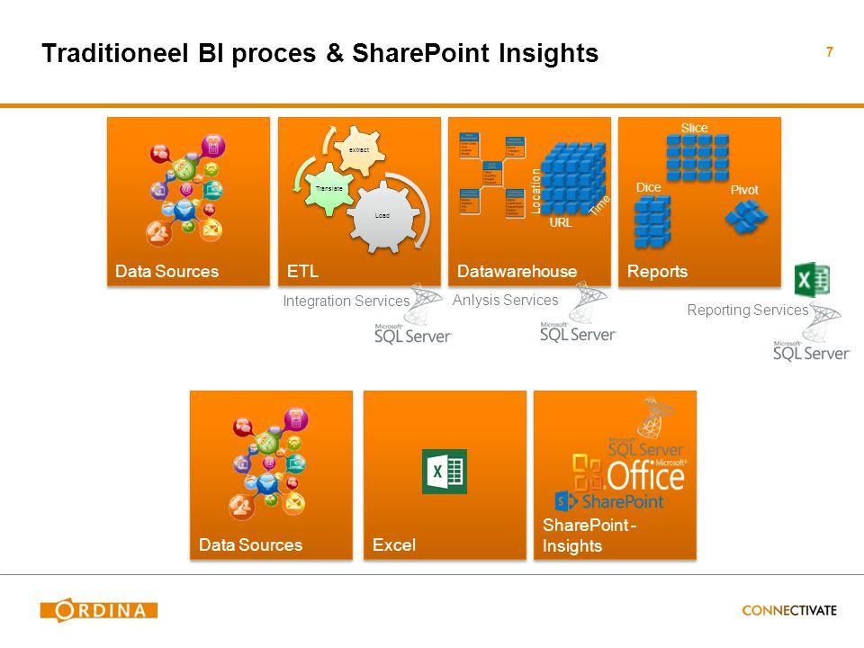 Installeren en configureren SharePoints Insights Server OS SharePoint Secure Store Service Kerberos / C2WT Excel Services / Excel Web app Search / UPS Visio Services SSRSPP Server OS SQL Server DB SSASSSRS