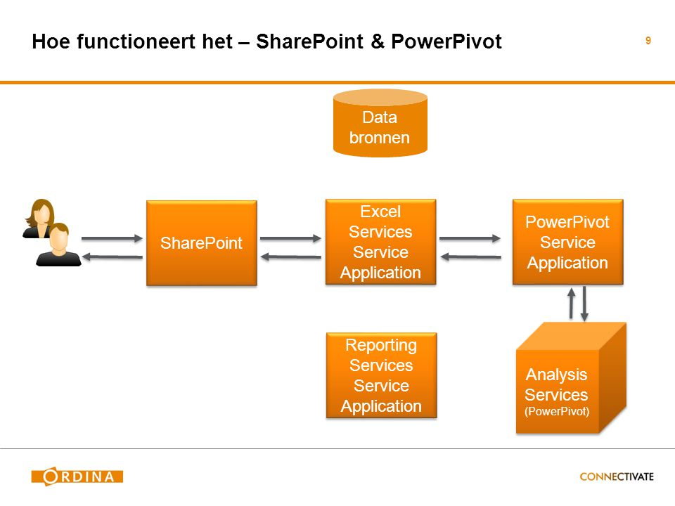 Hoe functioneert het – SharePoint & PowerPivot 9 SharePoint Excel Services Service Application Excel Services Service Application PowerPivot Service A
