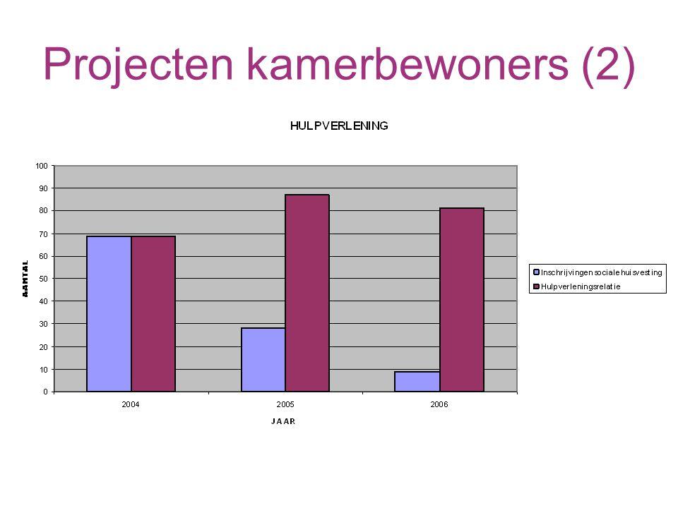 Projecten kamerbewoners (2)