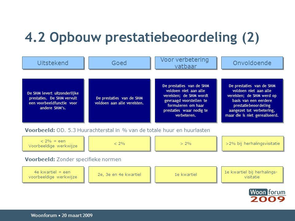 4.2 Opbouw prestatiebeoordeling (2) Woonforum 20 maart 2009 Uitstekend Goed Voor verbetering vatbaar Voor verbetering vatbaar Onvoldoende De SHM levert uitzonderlijke prestaties.