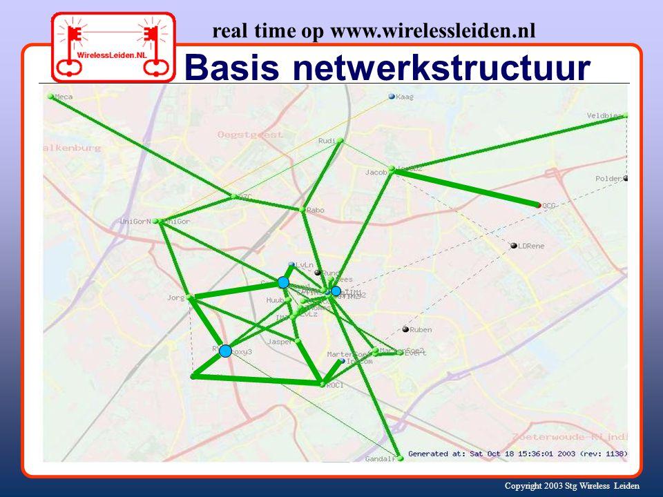 Copyright 2003 Stg Wireless Leiden Nieuwe mijlpalen -2 Gratis, draadloos Internet Eenvoudig aansluitkastje voor thuis: Gandalf Wandy Uitbreiding naar de regio rond Leiden