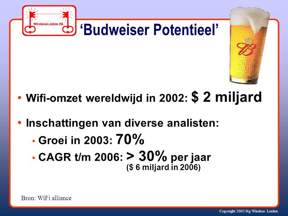 Copyright 2003 Stg Wireless Leiden Wifi-omzet wereldwijd in 2002: $ 2 miljard Inschattingen van diverse analisten: Groei in 2003: 70% CAGR t/m 2006: > 30% per jaar ($ 6 miljard in 2006) Bron: WiFi alliance 'Budweiser Potentieel'
