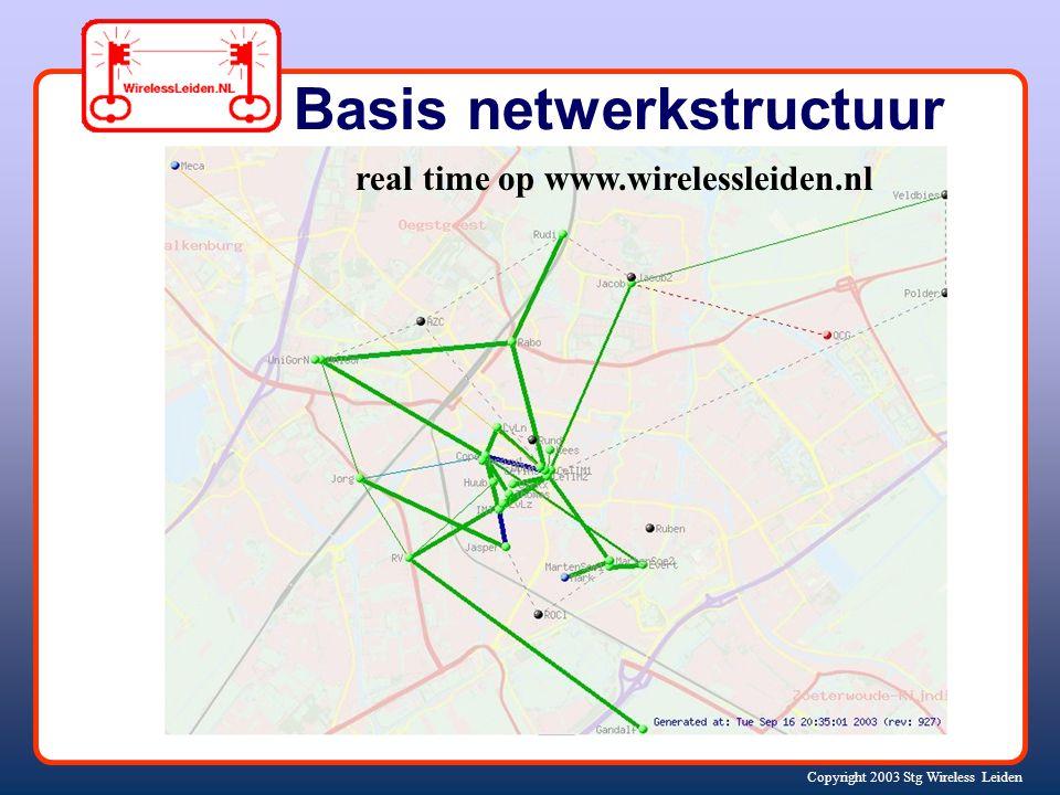 Copyright 2003 Stg Wireless Leiden Innovatief netwerk (WiFi – buiten) géén hotspots maar een gerouteerd, zelfstandig netwerk