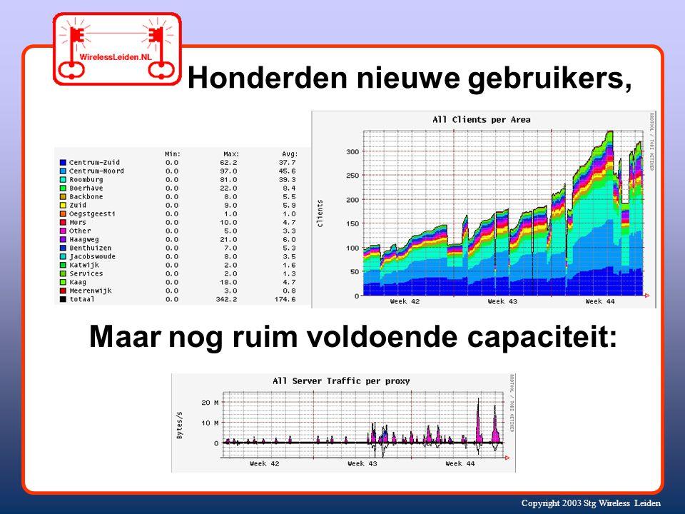 Copyright 2003 Stg Wireless Leiden Honderden nieuwe gebruikers, Maar nog ruim voldoende capaciteit: