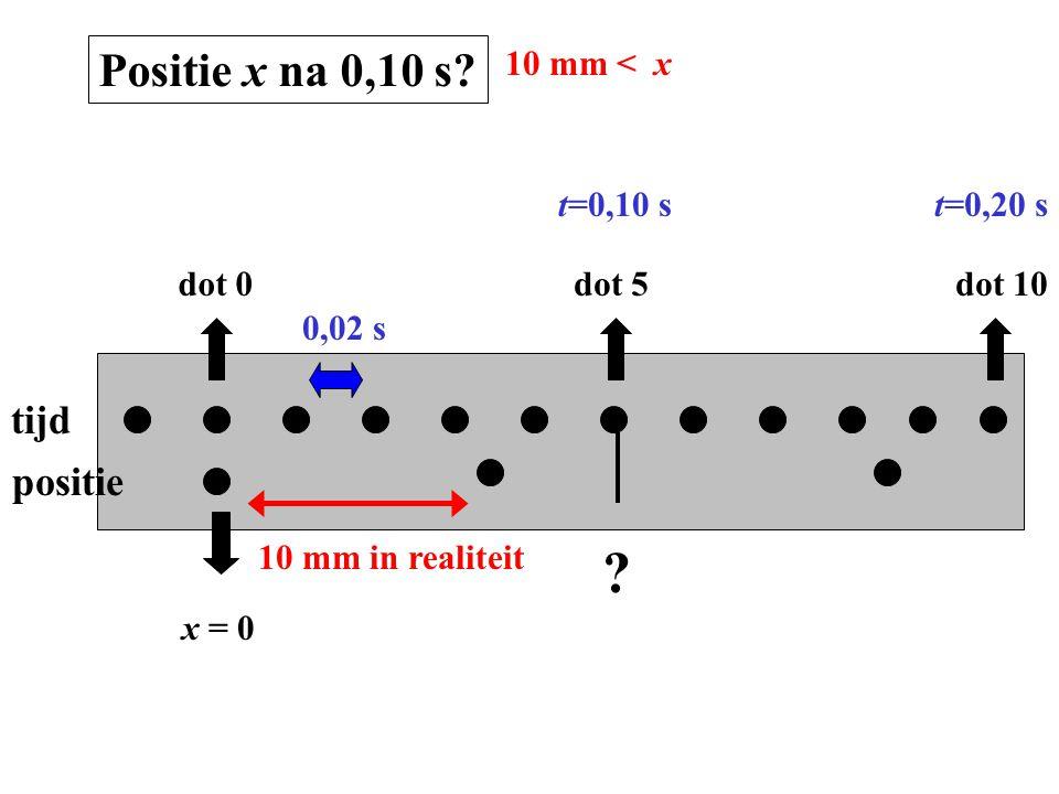 tijd positie dot 0dot 5dot 10 x = 0 0,02 s t=0,10 st=0,20 s Positie x na 0,10 s? 10 mm < x 10 mm in realiteit ?