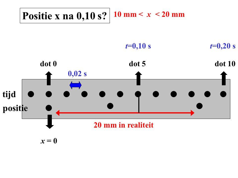 tijd positie dot 0dot 5dot 10 x = 0 0,02 s t=0,10 st=0,20 s Positie x na 0,10 s? 20 mm in realiteit < 20 mm10 mm < x